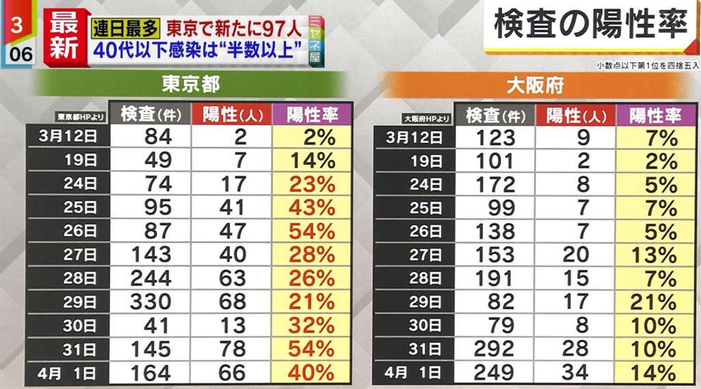도쿄 오사카 코로나검사 양성비율 1024x569 3일 도쿄 코로나 확진자 89명, 집단감염 병원 환자 2명 사망