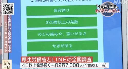 라인코로나조사 일본 후생성과 라인의 코로나19 건강조사에서 27,000명 고열 증상