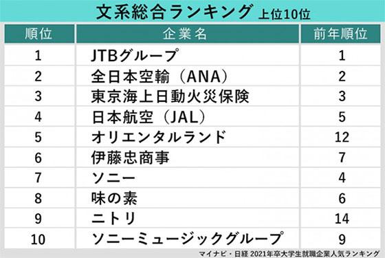 문과 취업선호기업 일본 대학생, 대학원생이 취업하고 싶은 기업 탑10