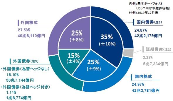 연금운용 일본 1분기 국민연금 등 연기금 운용 실적 사상 최대 17조엔 적자 예상
