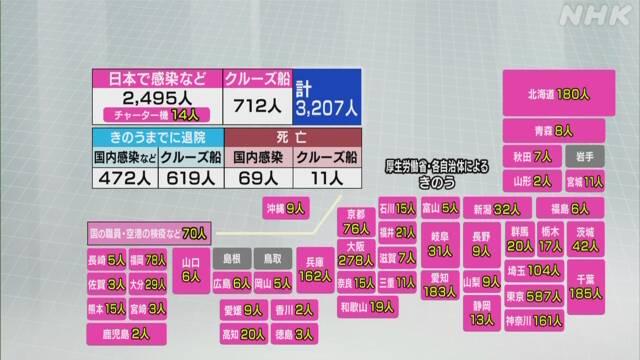 일본코로나확진자 지자체 1일 일본 코로나 감염자 266명 증가 최대치 경신! 확진자는 3207명