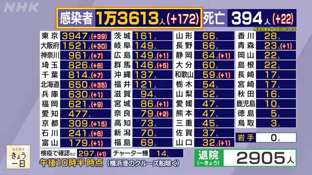 일본코로나확진자0427 27일 일본 코로나19 확진자 172명(도쿄 39명), 누적 사망자 400명 돌파