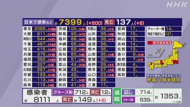 일본코로나19 확진자 8000 일본 코로나바이러스 감염폭발! 12일 확진자 500명, 누계 8천명 돌파
