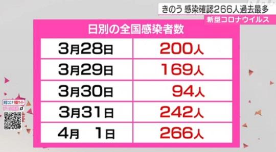 일본 일별 코로나 확진자 1일 일본 코로나 감염자 266명 증가 최대치 경신! 확진자는 3207명