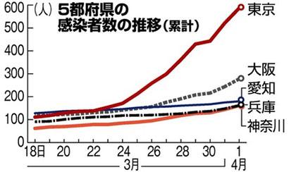 일본 지자체 확진자 추이 일본 코로나 확진자 3천명 돌파! 집단감염 다수 1일 300명대, 도쿄는 89명