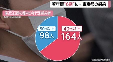 젊은세대 감염자 급증 1일 일본 코로나 감염자 266명 증가 최대치 경신! 확진자는 3207명