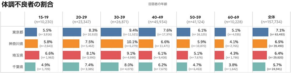 코로나건강상태 일본 후생성과 라인의 코로나19 건강조사에서 27,000명 고열 증상