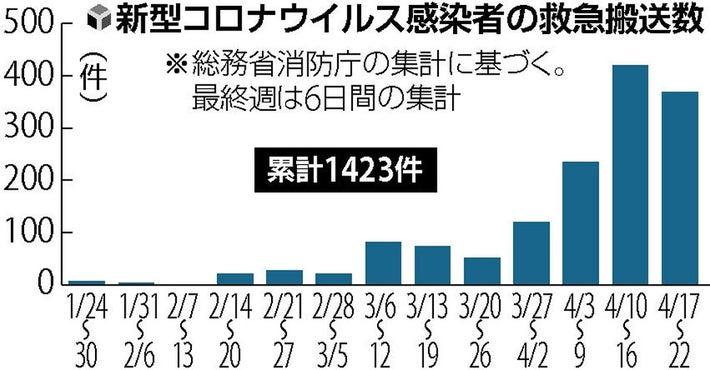 코로나환자 응급이송 27일 일본 코로나19 확진자 172명(도쿄 39명), 누적 사망자 400명 돌파