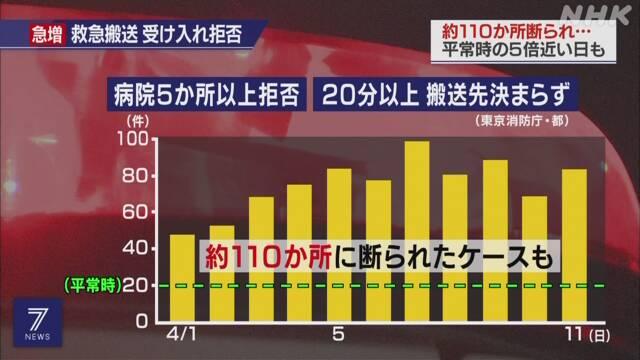 코로나환자 입원거부 도쿄도, 코로나19 응급 환자 거부 병원에 병상 최소 1개 확보