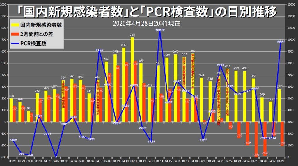 코로나19 검사수와 확진자 1024x572 29일 일본 코로나19 확진자 224명(도쿄 47명). 긴급사태선언 연장