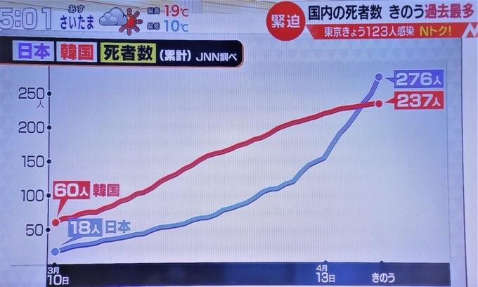 한일 코로나 사망자 비교 21일 일본 코로나바이러스 확진자 390명, 사망자 20명으로 급증 추세