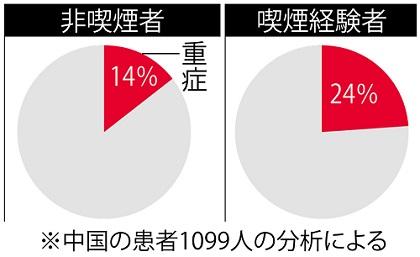 흡연자 코로나19 코로나19 미니상식! 일본금연학회 중국 논문 분석, 흡연자중 중환자 다수