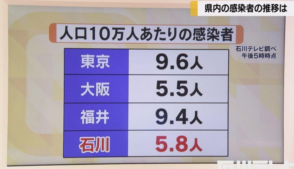 10만명당 감염자 1024x590 10일 일본 코로나바이러스 확진자 639명 최대치 경신! 누계 6896명