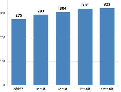 일본어린이수 어린이날 앞두고 일본 인구추계 발표! 작년비 20만명, 39년 연속 감소