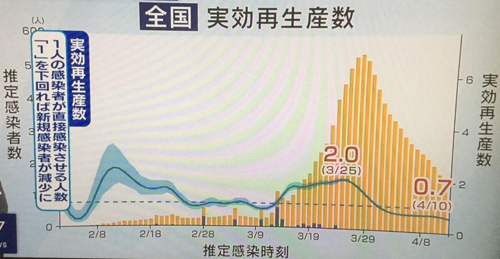 일본전국 실효재생산수 1024x530 코로나19 감염력 판단 척도 일본의 실효재생산수 0.7, 도쿄는 0.5