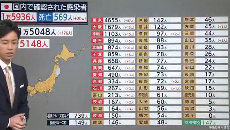 일본코로나19확진자전국0504 4일 일본 코로나19 확진자 집단감염 도쿄 87명, 전국 176명 증가