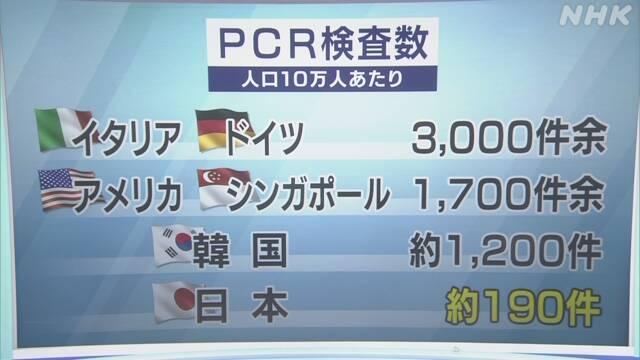 일본PCR검사수 일본정부 전문가회의, 코로나바이러스 PCR 검사수 늘려 조기진단 촉구