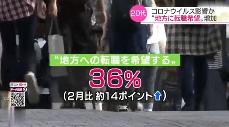 지방전근 코로나19 영향으로 지방으로 전직 희망 20대 일본 직장인 증가