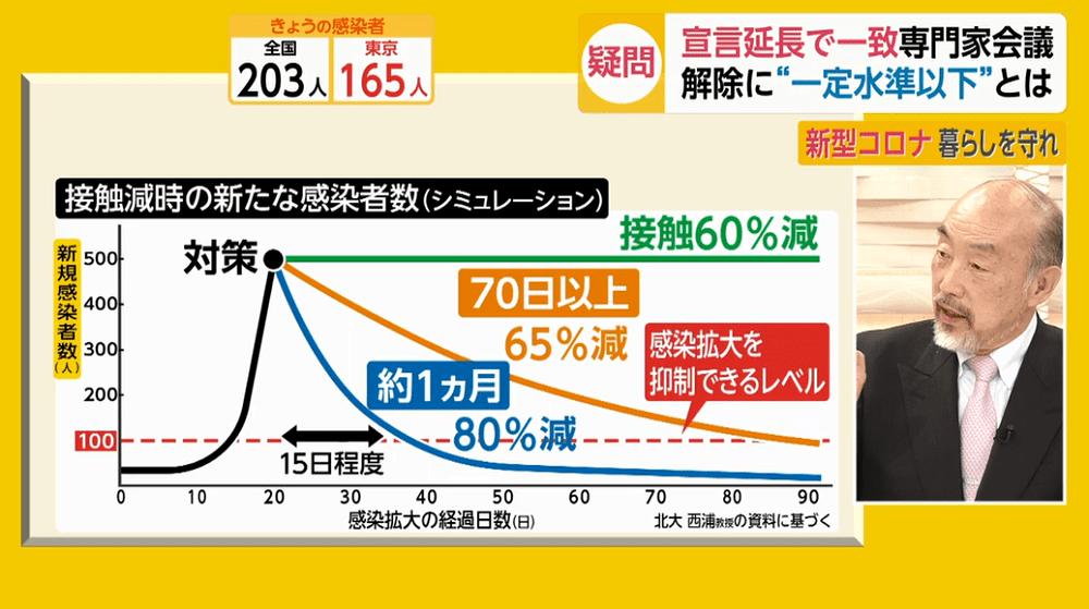 코로나확진자시뮬레이션 1일 일본 코로나19 확진자 266명(도쿄 165명) 장기전 각오해야