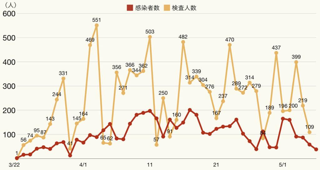 코로나19검사수와 확진자 1024x546 6일 일본 골든위크 연휴 마지막날 코로나19 확진자 105명(도쿄 38명)