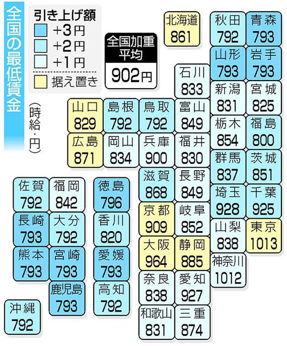 일본최저임금인상 일본 최저임금 전국 평균 1엔 이상, 시급 902엔으로 사실상 동결