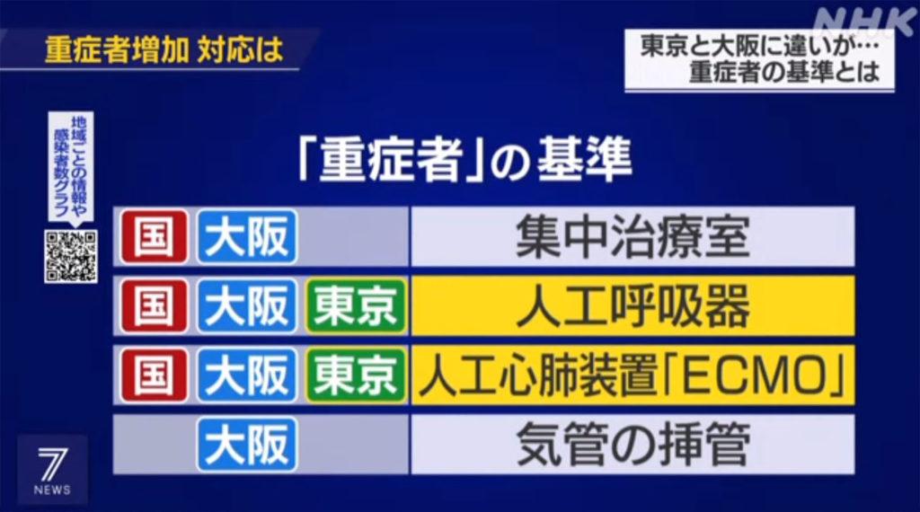일본코로나19중환자 1024x570 일본 실트 ICU 환자! 오사카의 코로나19 중환자 도쿄의 두배, 그 이유는?
