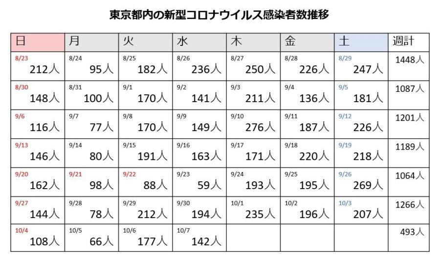 도쿄코로나19확진자1007 신작 영화 촬영 일본 여배우 히로세 스즈 PCR검사 코로나19 양성반응!