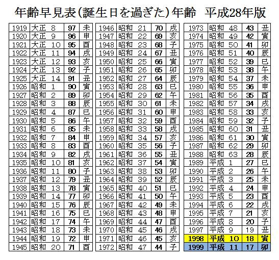 age calculator early 2016 한일 연령 조견표, 나이계산 및 띠별 교통사고 통계