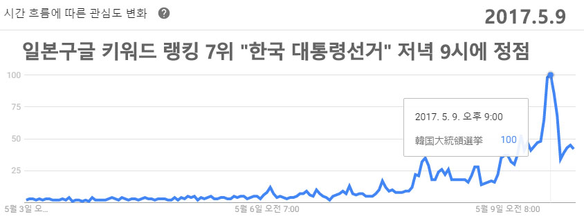 google japan trend 문재인 대통령 당선! 실시간으로 반응하는 일본