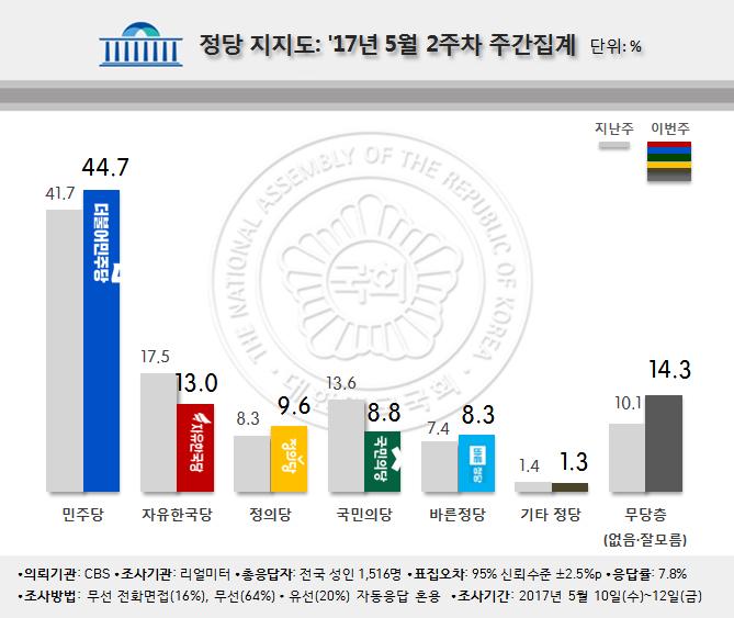 realmeter 201705021 정당 지지율 3위는 정의당! 문재인 정부 검찰개혁 적폐청산이 우선