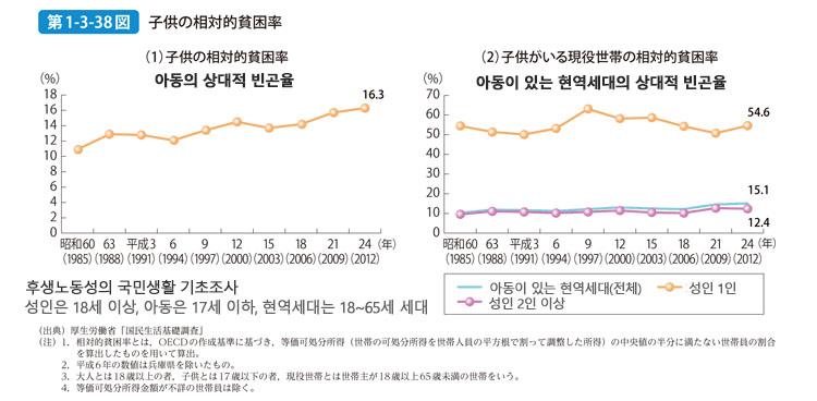 일본 아동의 상대적 빈곤율 일본의 높은 아동빈곤율과 그 실태! 유니세프 리포트카드