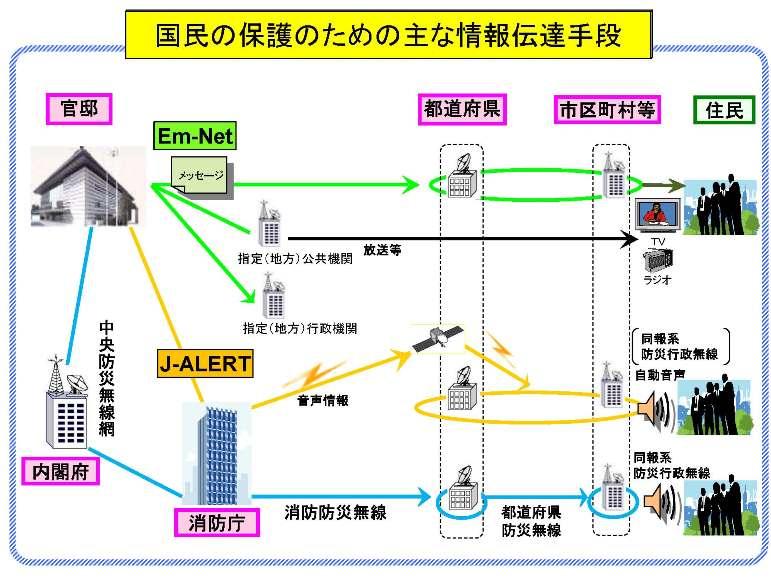 J ALERT 일본정부 북한 미사일 공격시 대피요령 티비광고