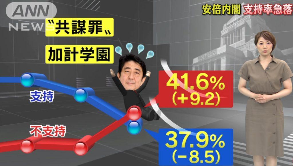 abe out 1024x581 일본 아베내각 지지율 37.9% 급락! 반대여론이 우세