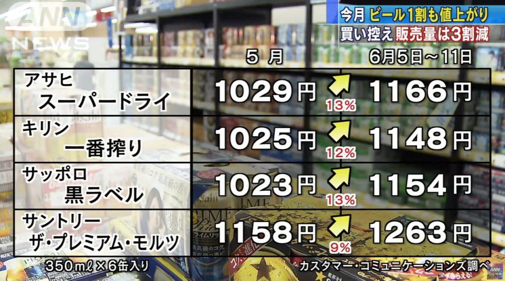 beer price 1024x570 일본 맥주 가격인상으로 판매량 30%급감