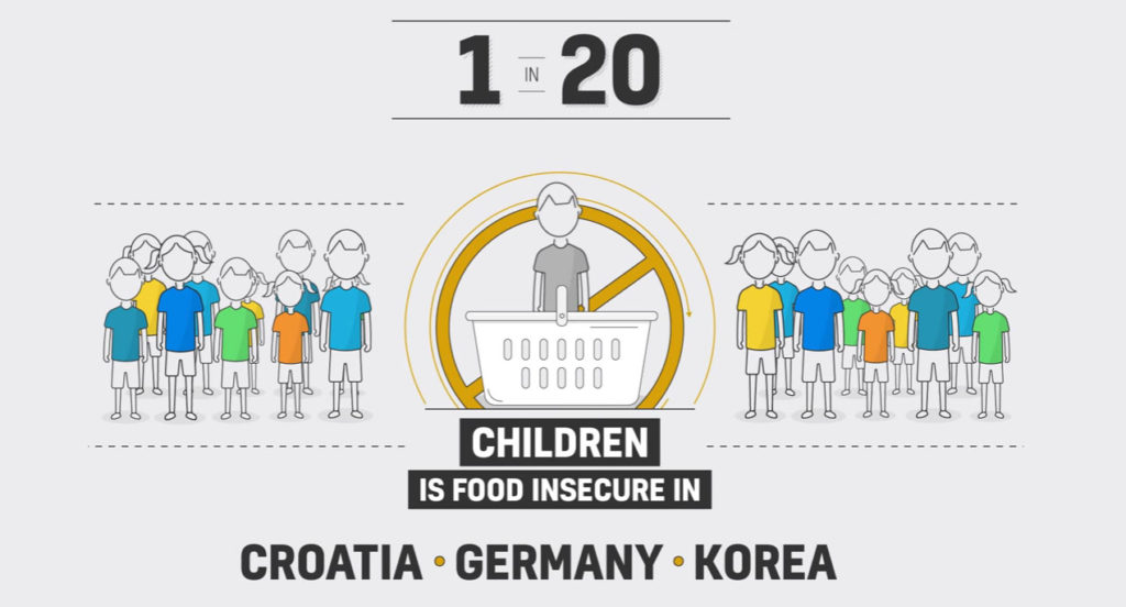 children food insecurity 1024x552 일본의 높은 아동빈곤율과 그 실태! 유니세프 리포트카드