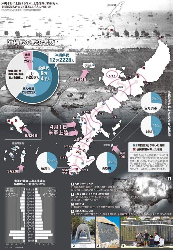 okinawa battle 709x1024 20만명이 희생된 오키나와 전투 추도식 거행