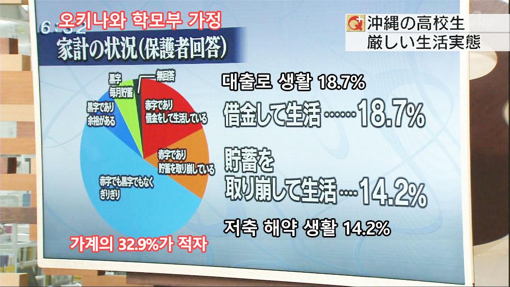 okinawa family finance 일본에서 빈곤율이 가장 높은 오키나와! 고교생 주5일 알바