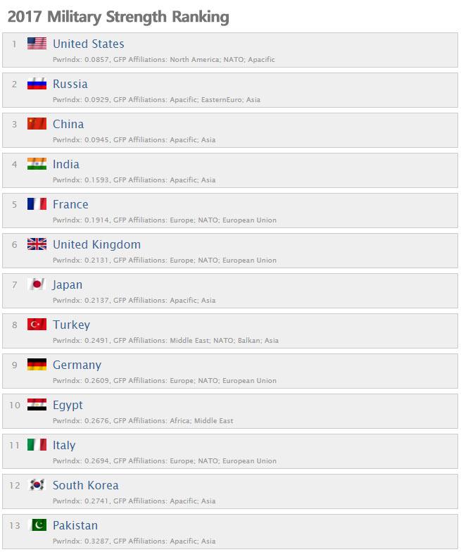 군사력순위 2017 GFP발표 세계 각국의 군사력 순위 TOP 11