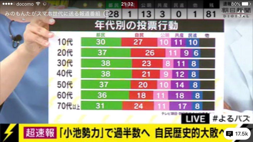 연령별 지지정당 1024x576 일본 도쿄도의회 선거 고이케 도지사 압승! 아베 자민당 참패