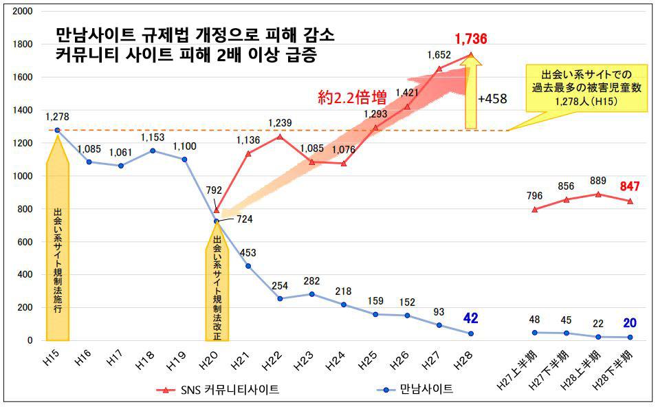 인터넷 아동 성범죄 추이 SNS를 통한 아동, 청소년 성폭력 피해 급증! 대책협의회 발족