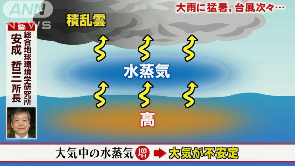 해수면 온도 상승 적란운 1024x576 일본 북부지방에도 폭우로 피해 속출! 그 원인은?