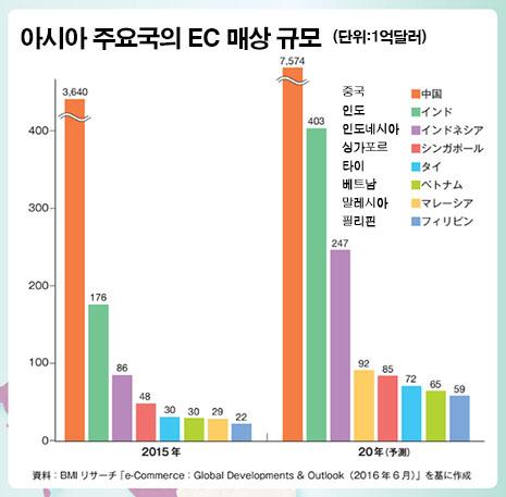 아시아 주요국의 EC 매출규모 일본 EC시장 점유율 1위는 아마존 재팬, 라쿠텐은 2위