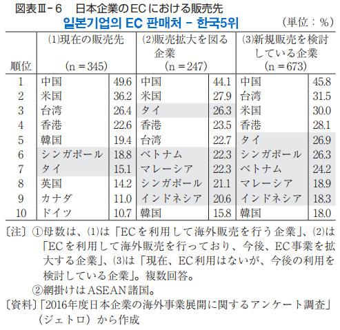 일본기업 EC 판매처 일본 EC시장 점유율 1위는 아마존 재팬, 라쿠텐은 2위