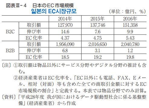 일본의 EC 시장규모 일본 EC시장 점유율 1위는 아마존 재팬, 라쿠텐은 2위