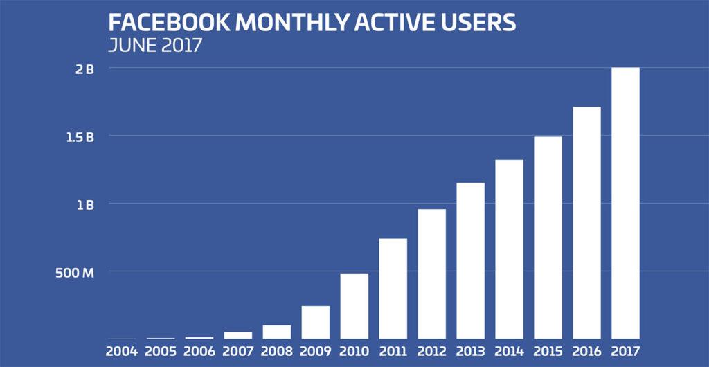 페이스북 이용자수 1024x530 페이스북 로딩 속도가 빠른 페이지 피드를 상위에 표시