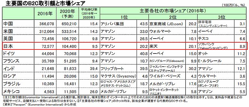 b2c market 일본 EC시장 점유율 1위는 아마존 재팬, 라쿠텐은 2위