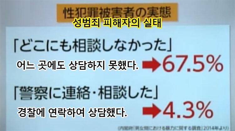 성범죄 피해자의 실태 성폭행 공개고발 이토시오리와 일본검찰. 강간 피해시 대처요령