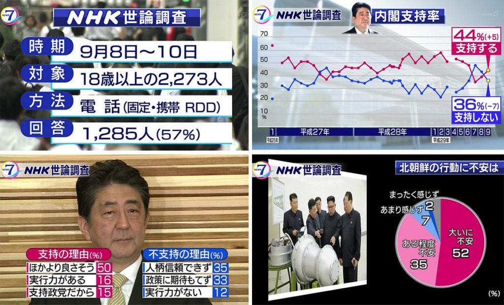 아베 정권 지지율 여론조사 1024x620 일본 아베내각 지지율 41.3%로 상승, 국회해산 총선거 실시