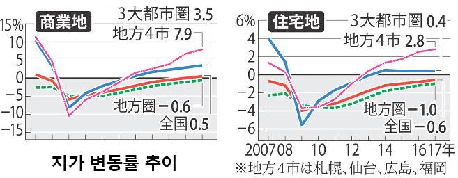 일본지가 변동률 추이 일본 기준지가 발표! 가장 땅값이 높은 곳은 도쿄 긴자