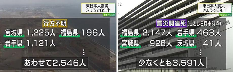 일본지진 실종자 및 재해사망자 동일본 대지진 이후 6년반, 사망자 및 가설주택 거주자 2만명 넘어